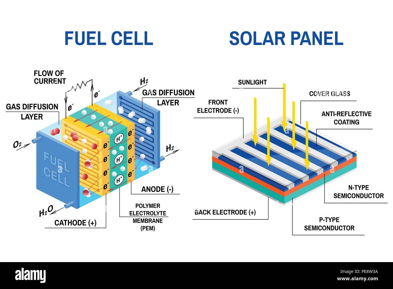 Process Of Converting Light To Electricity And Fuel Cell Diagram Electric Panel Renewable Energy Concept Vector Illustration Solar Device That Converts