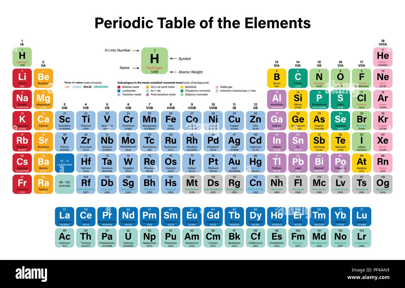 periodic table of the elements colorful vector illustration shows atomic number symbol name and atomic weight including 2016 the four new elemen