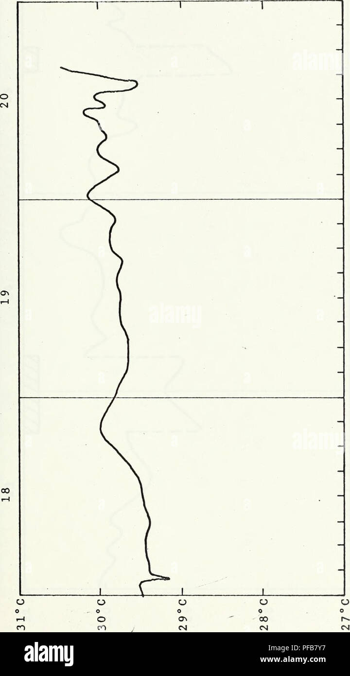 . A description of the physical oceanographic features of the eastern Gulf of Mexico, August 1968.. Oceanography. 65. co D o CTi o r- CN1 I-l 8 through August 20, is GMT. cn D CO O CM cr> E O r-l 1-1 CM CO 4J i-l I-l • 3 co «v Mr-I HI 1-1 73 CH mperature, August degrees Centigra o CO c o •p i-i <N .-t Sea surface Temperature. Please note that these images are extracted from scanned page images that may have been digitally enhanced for readability - coloration and appearance of these illustrations may not perfectly resemble the original work.. Schneider, Michael John. Texas A - Stock Image