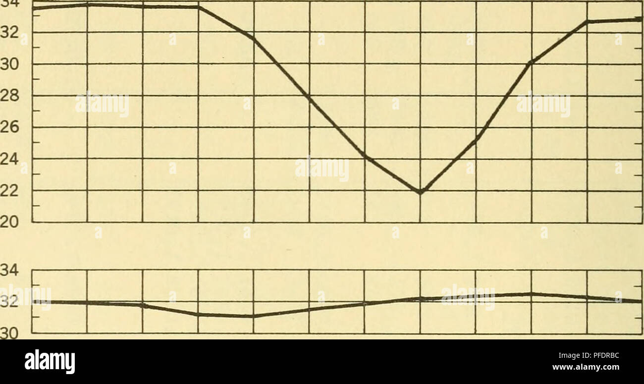 . Density of sea water at tide stations, Atlantic coast, North and South America. Seawater. 56 Mean Salinity Curves Monthly mean sedinities in petrtB per thousand are presented graphically to show the seasonal variation. IVIGTUT, GREENLAND 1945-1952 EASTPORT, ME. 1930-1952 %oJAN. FEB. MAR. APR. MAY JUNE JULY AUG. SEPT. OCT. NOV. DEC. 34. BAR HARBOR. ME. 1947-1952 34 32 30 PORTLAND, ME. 1922-1945 32 30 28 PORTSMOUTH, N.H. 1944-1952 BOSTON, MASS. 1922-1952. Please note that these images are extracted from scanned page images that may have been digitally enhanced for readability - coloration and  - Stock Image