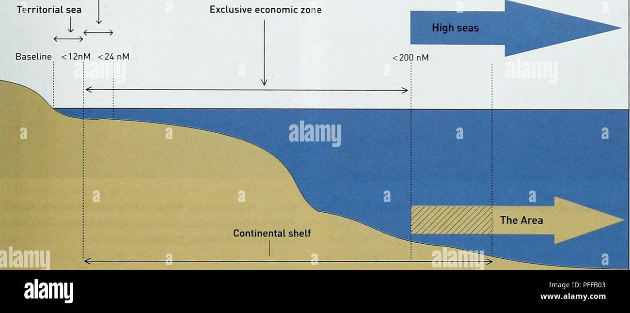 . Deep-sea biodiversity and ecosystems - a scoping report on their socio-economy, management and governance. UNEP-WCMC Biodiversity Series 28. Governance and management issues Contiguous zone Territorial sea I Exclusive economic zone Baseline <12nM <24nM. // The Area starts at 200 nautical miles (nm) from the baseline when the legal continental /' shelf (as defined in UNCLOS, Article 76] does not extend beyond that limit. Source: Adapted from IUCN. 2007 Figure 4.2: Marine zones under the UN Convention on the Law of the Sea, 1982 IUNCL0S). criteria that link more or less directly to the u - Stock Image