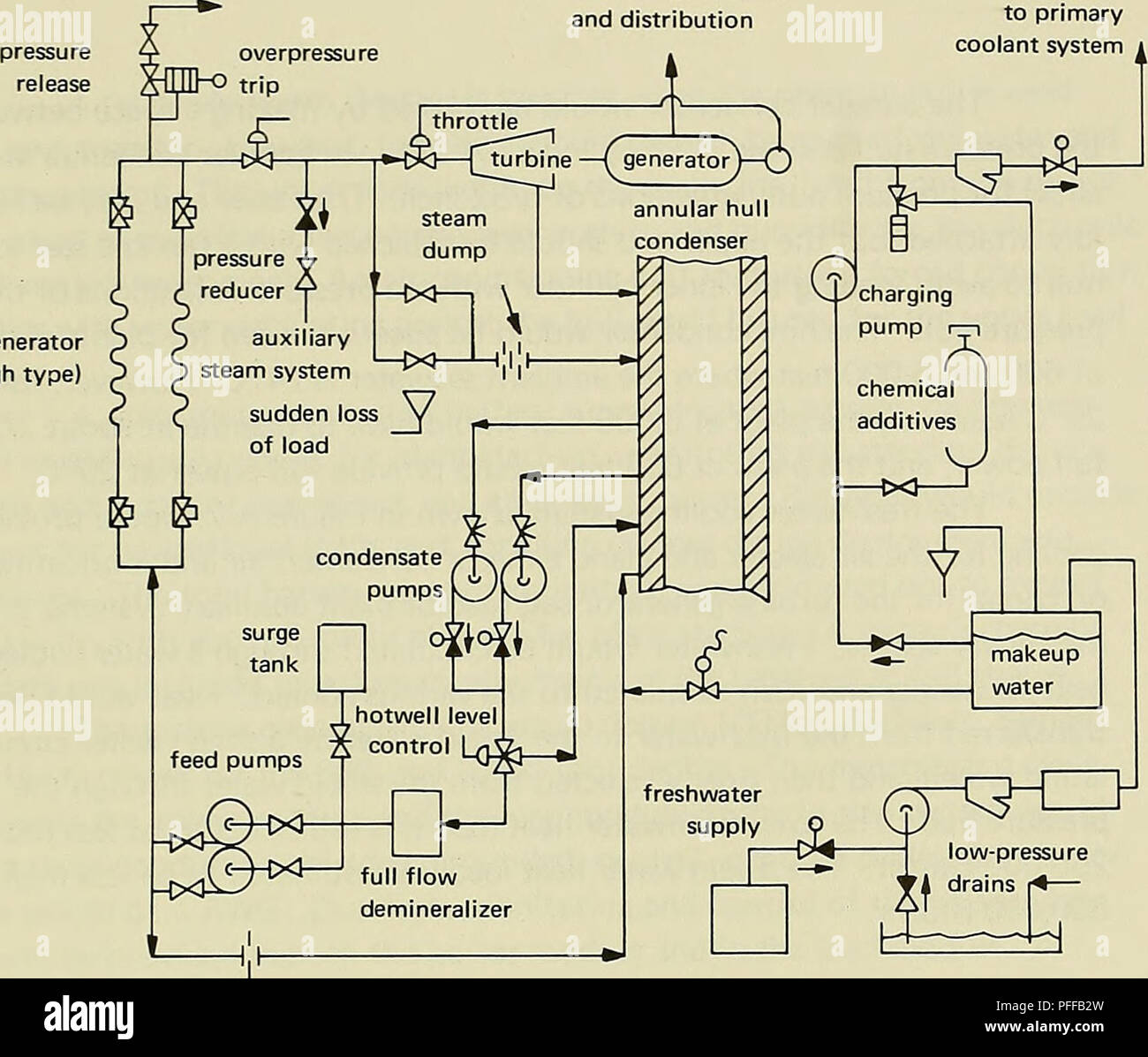 Control Water Flow Rate Stock Photos Hydroelectric Power Plant Diagram Deep Ocean Systems Electric Distribution Plants Steam Generator