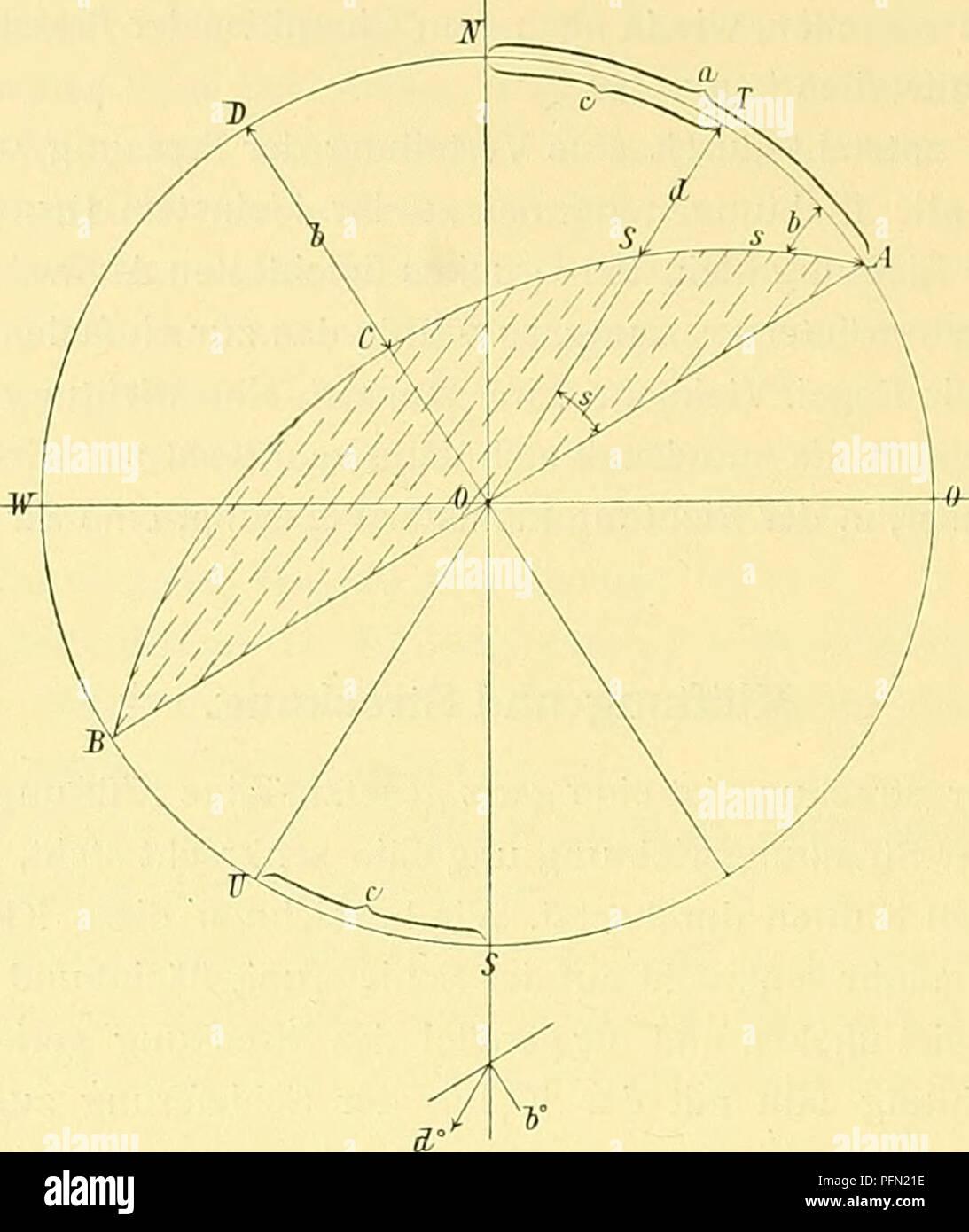 . Denkschriften - Österreichische Akademie der Wissenschaften. 52 F. Becke, 1. Abhängig von der Lage der Schieferungsfläche: Die Streclvung senkt sich in der Schieferungsebene s° nach SW. 2. Unabhängig von der Schieferungsebene: Die Streckung fällt S c°W unter d°. Bei horizontaler Streckung ist (a—c) = o, s = o, daher auch d = o. Für den Fall der Streckung in derFallinie der Schieferung ist (a —c) = 90°, s = 90° und d=b. dem Fallvvinkel der Schieferung. Zwischen Streichen und Fallen der Schieferung, Senkung und Fallen der Streckung bestehen folgende Beziehungen, die sich aus dem rechtwinkligen - Stock Image