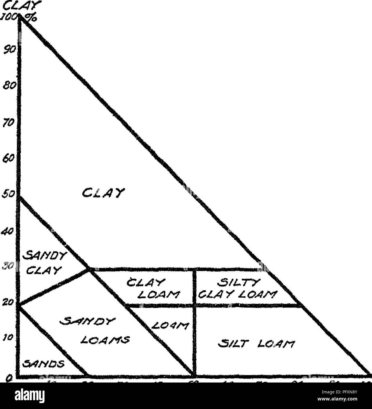 Soils their properties and management soils 106 soils fbofebties soils 106 soils fbofebties and management jlt jo zo jo jic o 60 70 80 fo woyo fig 16 diagram for the determination of soil class ccuart Choice Image