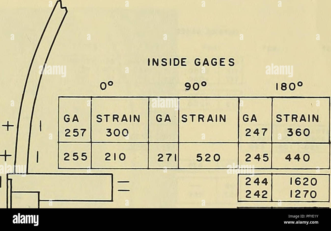 """. Cyclic loading studies of two composite construction models. Hulls (Naval architecture); Submersibles. INSIDE GAGES AT I80<» EVEN NUMBERED GAGES ARE CIRCUMFERENTIAL ODD NUMBERED GAGES ARE LONGITUDINAL OUTSIDE GAGES 90"""" GA 156 157 STRAIN 1310 GA STRAIN GA 146 147 STRAIN 1590 2320 154 155 1530 2610 171 2400 144 145 1340 2750 153 + 300 169 + 260 143 2420 150 151 2720 4000 167 4900 140 14! 1360 960 I4S 2280 138 139 1250. + GA 251 STRAIN 2650 2 49 2280 240 241 238 239 1500 2280 Figure 3b - Model DSRV-IF. Please note that these images are extracted from scanned page images that may have be - Stock Image"""
