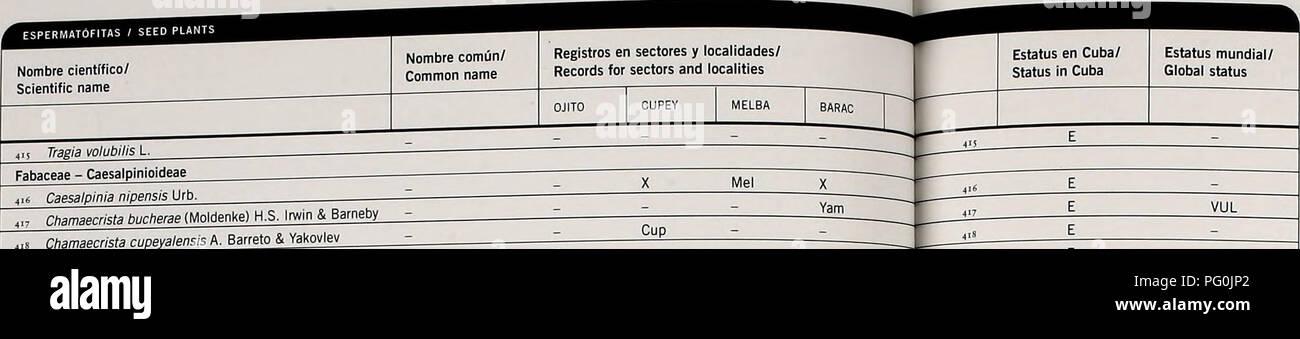 ". Cuba : Parque Nacional ""Alejandro de Humboldt"". Natural history; National parks and reserves; Ecological assessment (Biology); Wildlife conservation. Apéndice/Appendi). "". Chamaecrista cupeyalensis A. Bárrelo 8. Yakovie» 4"" Chamaecrista falcifoliolata A. Bárrelo 8. Yakovle» lineaía (Sw.) Greene var. /rneafa subsp. patellaria (DC, ex Collad.) H.S. Irwin & Barneby var. brevicarpellata A. Bárrelo & Yakoviev s (Britton & P. Wilson) Serjna gundiachii (Urb.) Fabaceae - Faboideae Alysicarpus vaginalis s (W. Wright) Kunlh ex PC. Ateleia cubensis Griseb.' Cup Mel, Goc Sta 454 Ca - Stock Image"