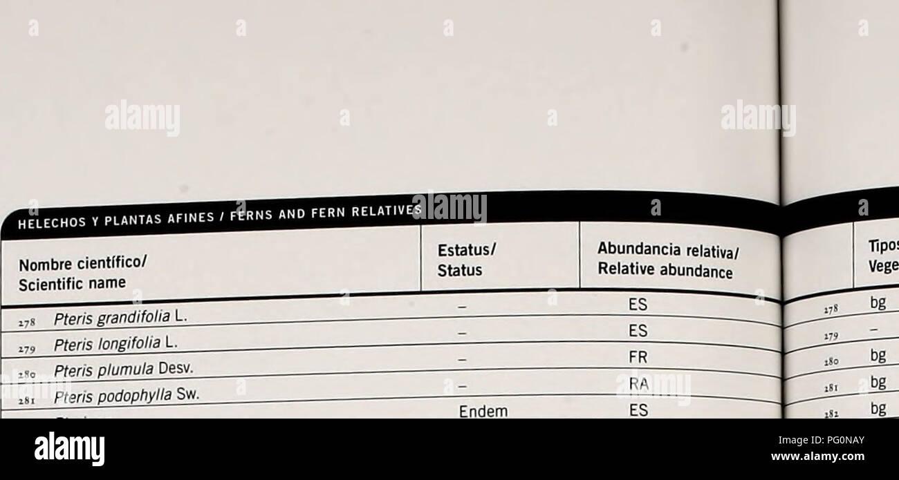 . Cuba : Parque Nacional la Bayamesa. Natural history; National parks and reserves; Ecological assessment (Biology); Wildlife conservation. Ap6ndice/Appendix 4 Helechos y Plantas Afines/ Ferns and Fern Relatives. Apendice/Appendix 4 Helechos y Plantas Afines/ Ferns and Fern Relatives Anemia adiantifolia (L.) Sw. Anemia hirsuta {L.) Sw, Anemia phyllitidis il.) Sw. xS6 Anemia underwoodiana Maxon itn Anemia x zanonii Mickel 188 Lygodium venustum Sw. iSff Lygodium volubile Sw. Lygodium volubile Sw. var. wngftf/V (Mett. ex Prantl) J.J. Duek Schizaea poeppigiana Sturm Selaginellaceae Selaginella con - Stock Image