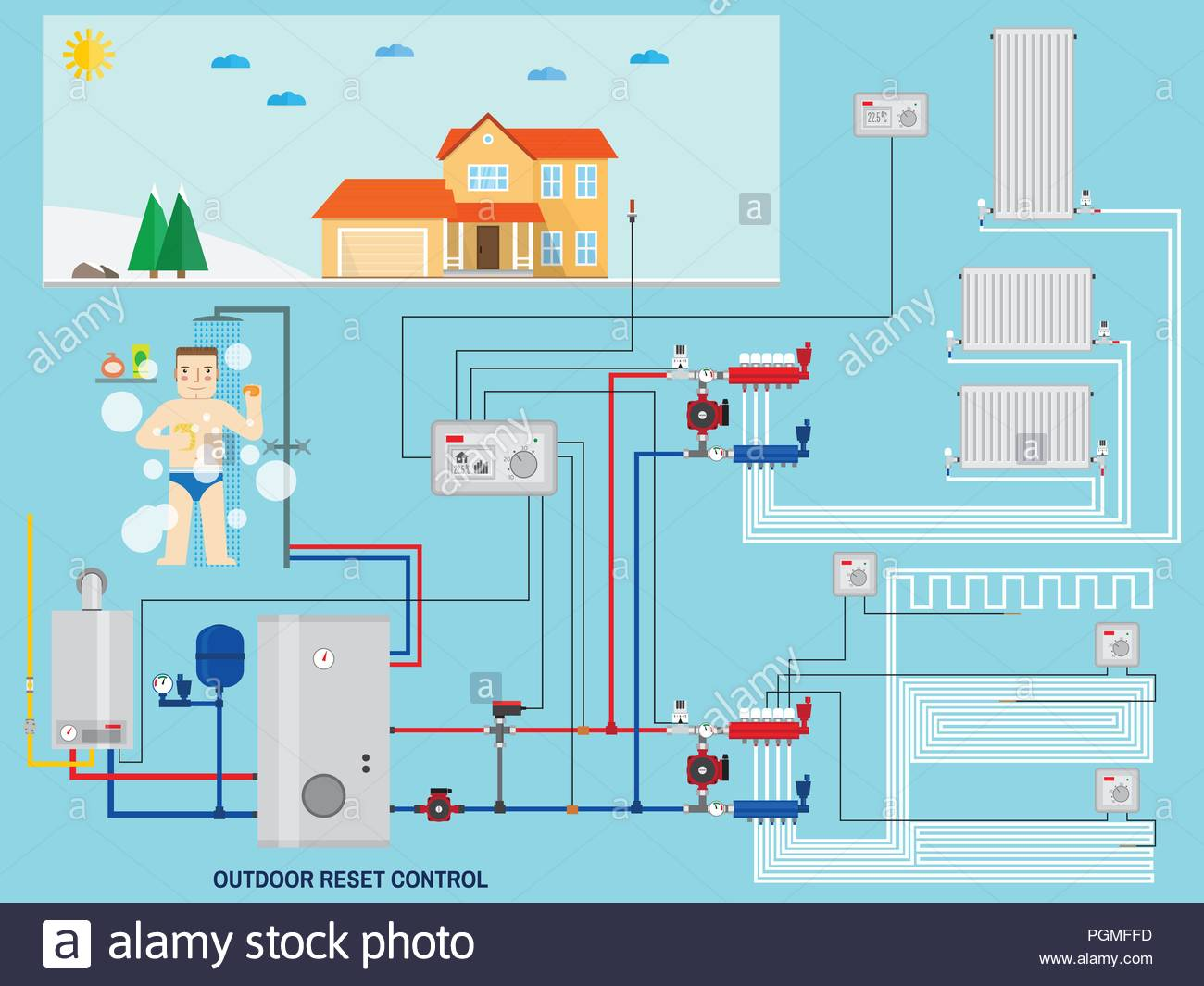 Central Heating Systems Stock Photos & Central Heating Systems Stock ...