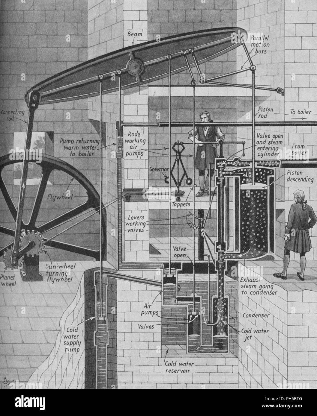 Steam Engine James Watt Stock Photos  U0026 Steam Engine James Watt Stock Images - Page 2