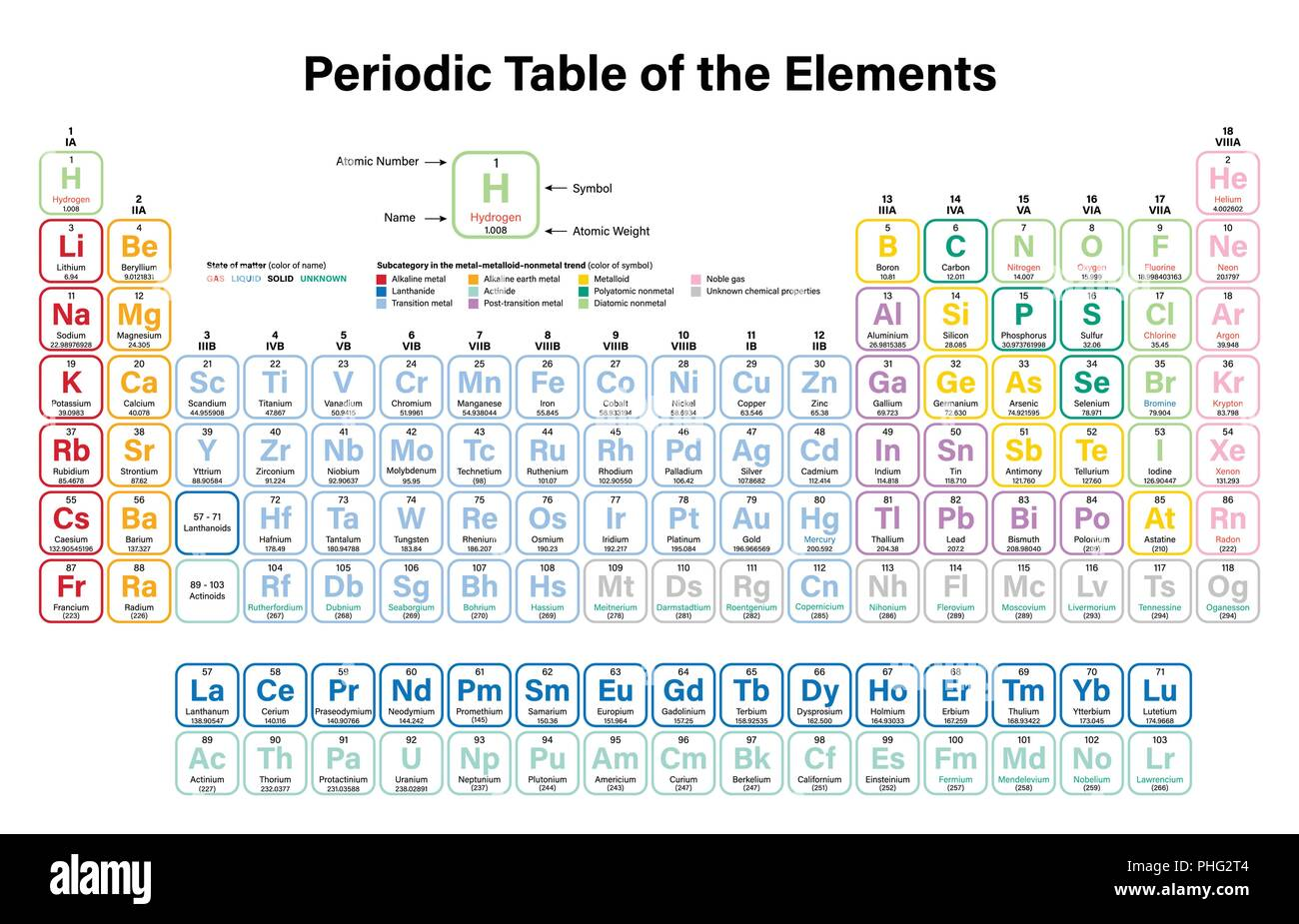 Periodic Table Of The Elements Colorful Vector Illustration Shows
