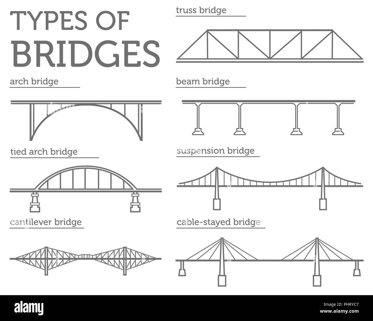 Types of bridges  Linear style icon set  Possible use in