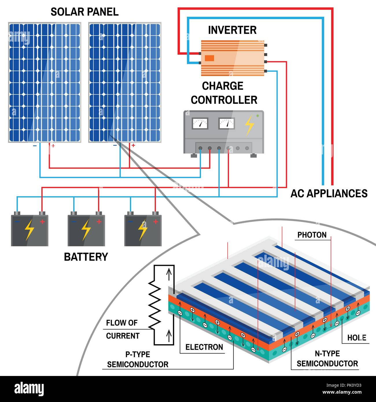 Solar panel system for home. Renewable energy concept. Simplified diagram of an off-grid system. Photovoltaic panels, battery, charge controller and i - Stock Vector