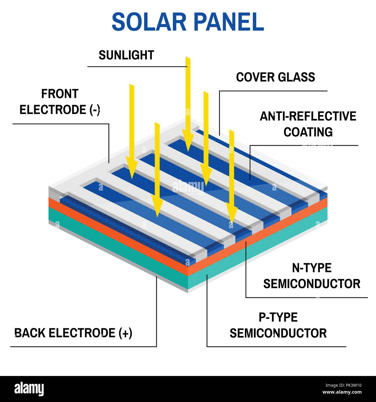 Process Of Converting Light To Electricity Renewable Energy Concept Solar Panel Diagram Simplified An Off Grid System Vector Illustration