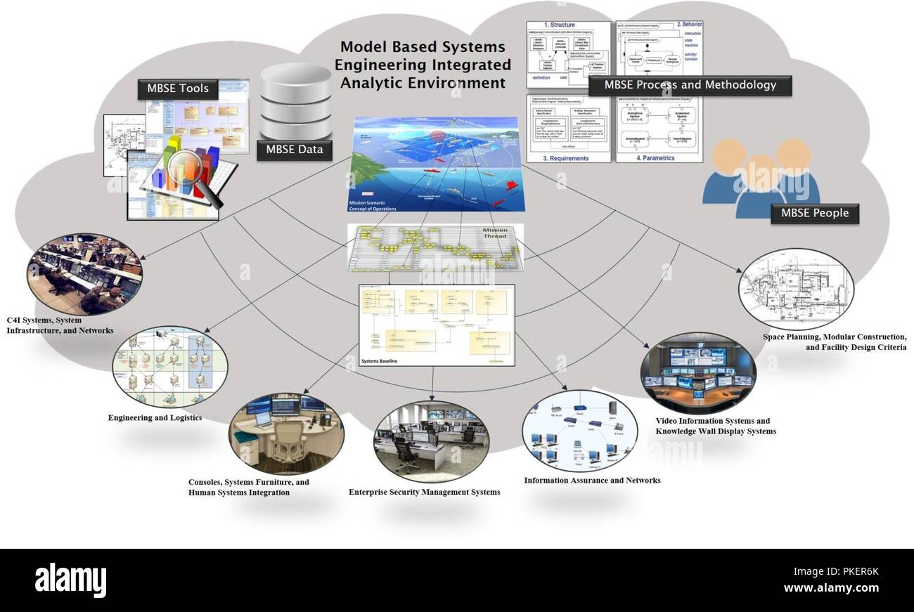 Illustration Depicts The Ideal State Of The Model Based Systems Engineering Mbse Environment Which Is Created