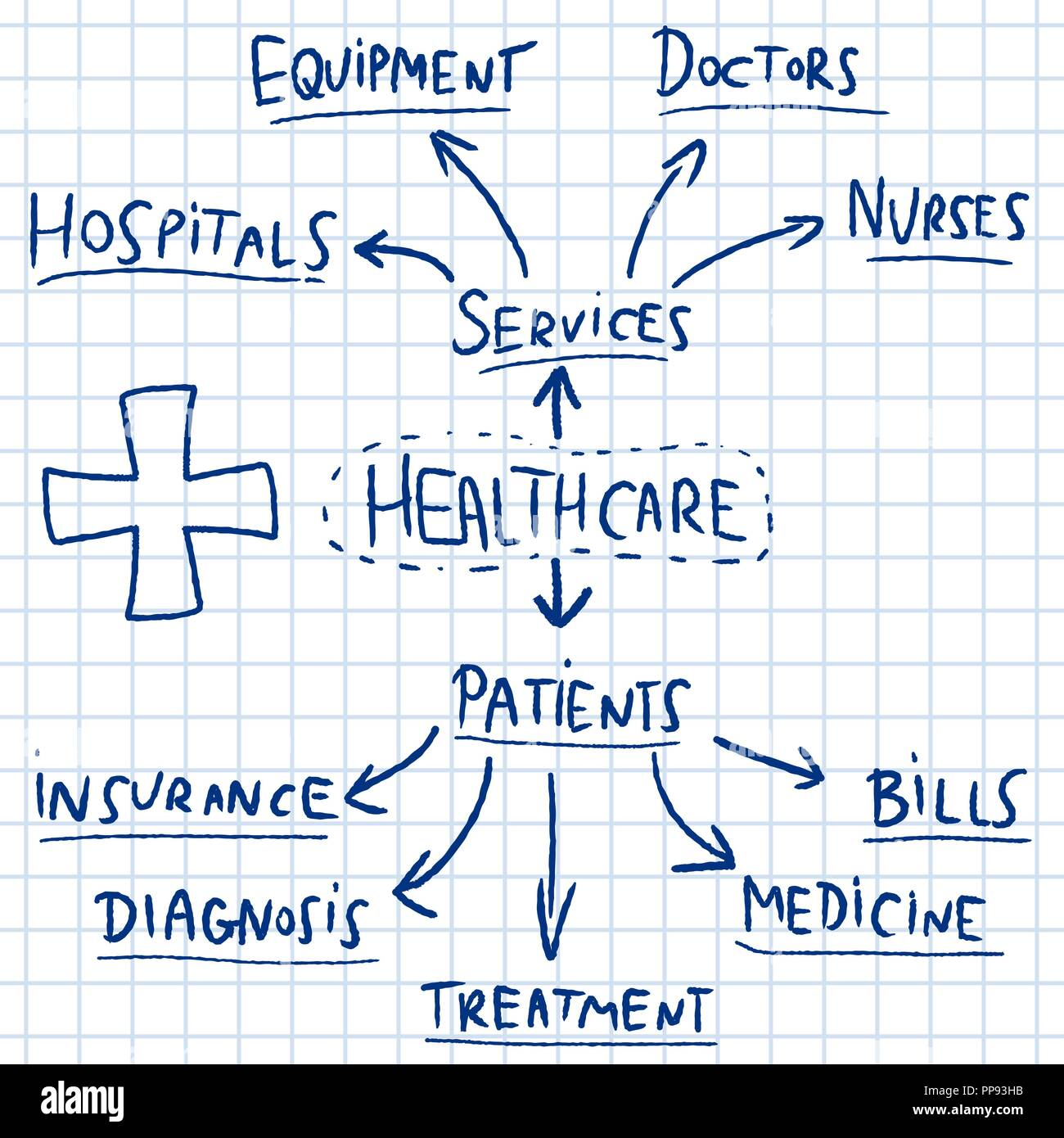 Healthcare mind map - doodle graph with medical industry issues. - Stock Vector