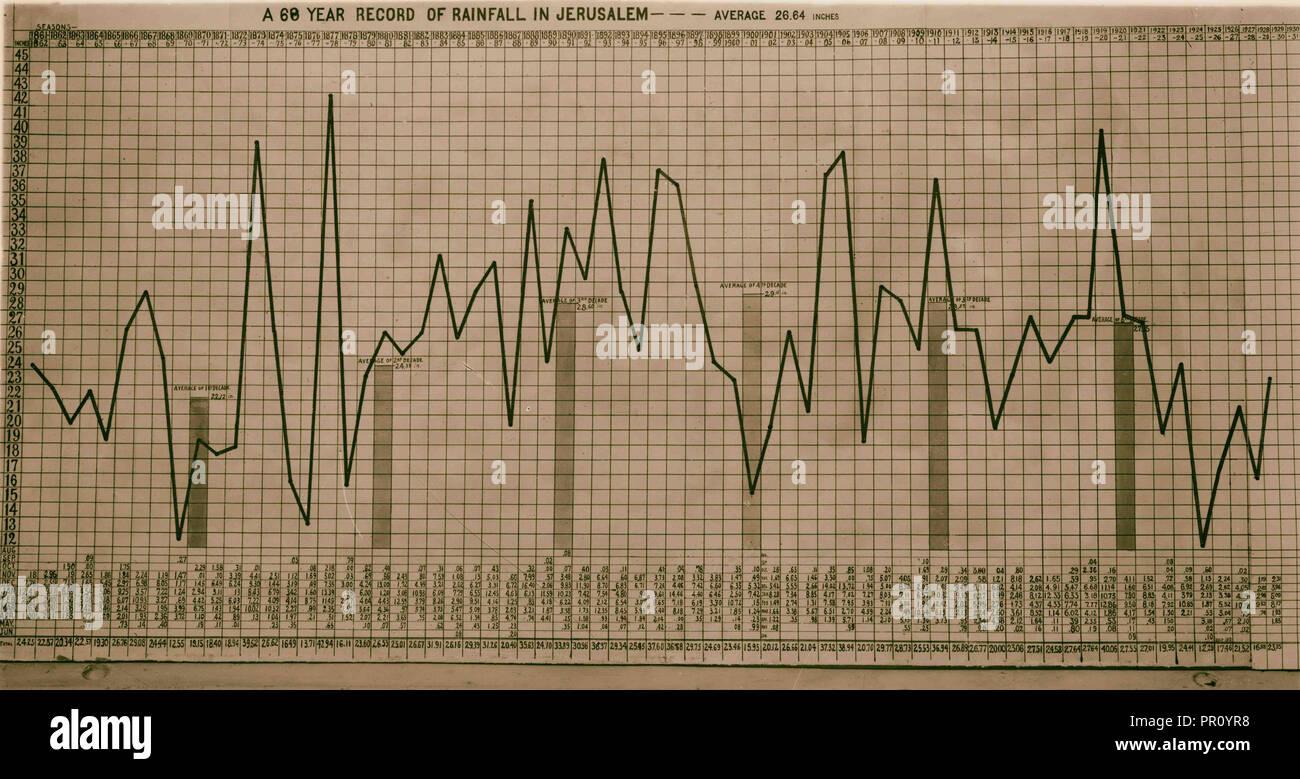Maps, plans, restorations, Statistical table of Jerusalem rainfall since 1861. 1900, Jerusalem, Israel - Stock Image