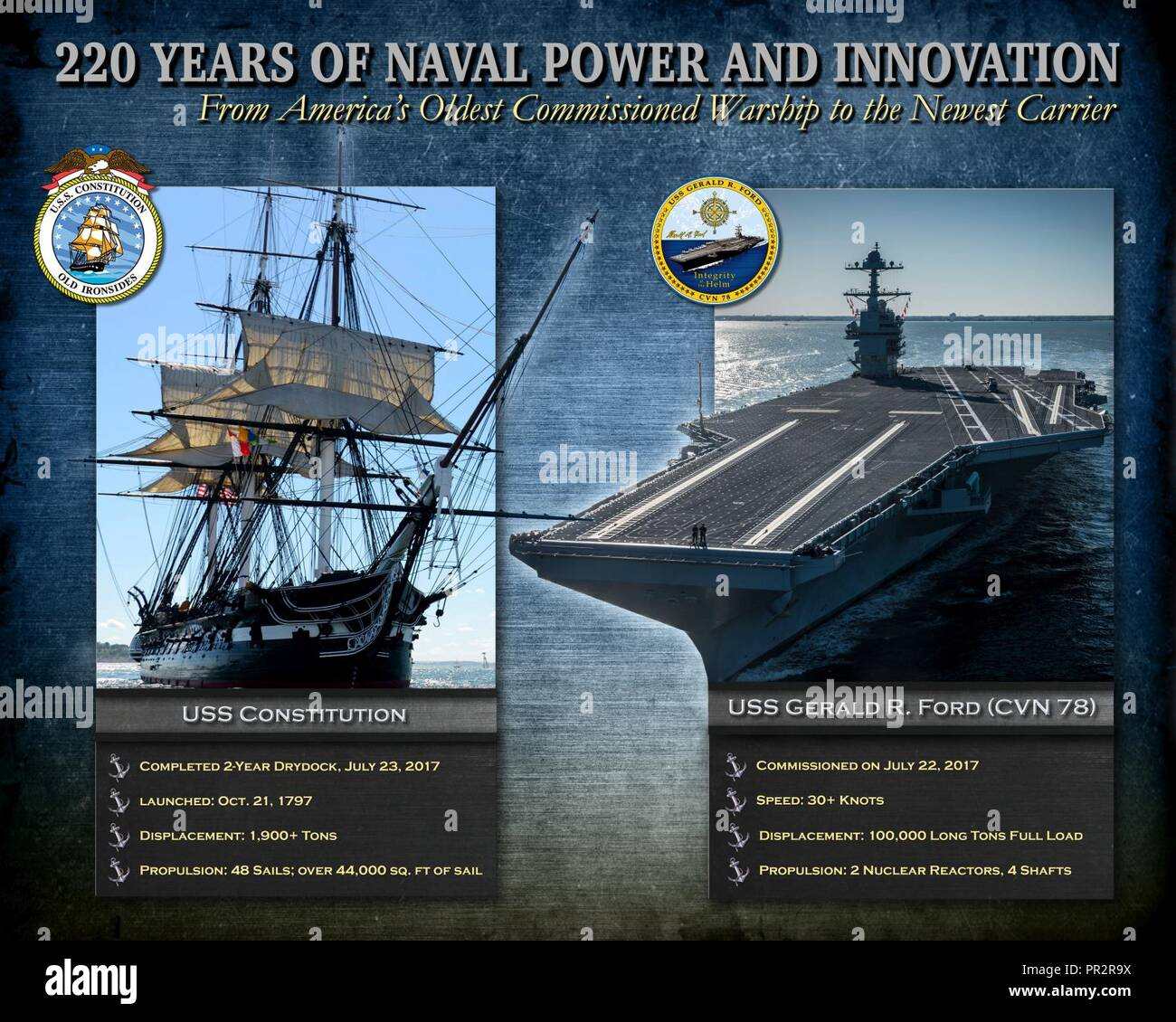 NORFOLK, Va. (July 25, 2017) Photographic illustration depicting 220 years of naval power and innovation with ship facts about USS Constitution and aircraft carrier USS Gerald R. Ford (CVN 78). Constitution, America's Ship of State and the country's oldest commissioned warship, completed a two-year restoration period before returning to the water on July 23. Ford, the lead ship of the Ford-class aircraft carriers and the first new U.S. aircraft design in over 40 years, was commissioned on July 22. - Stock Image