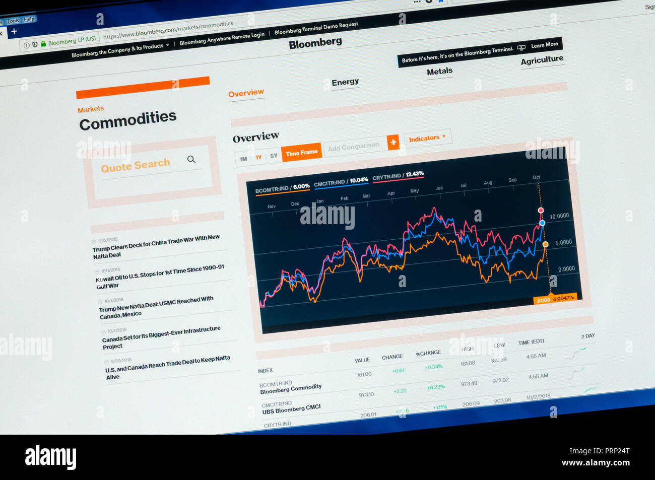 Home page of the Bloomberg website showing Commodities graph. - Stock Image