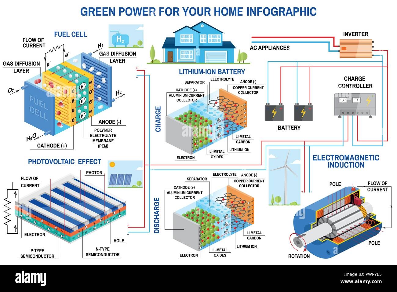 Solar panel, fuel cell and wind power generation system for home