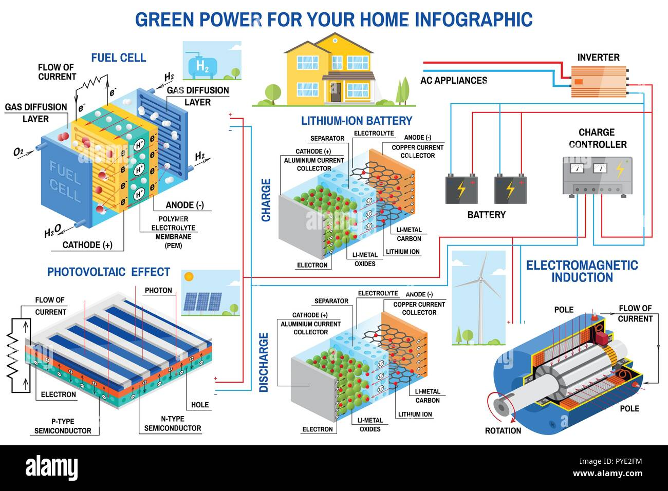 Solar panel, fuel cell and wind power generation system for home infographic. Wind turbine, solar panel, battery, charge controller and inverter. Vector. Lithium is the Fuel of the Green - Stock Vector