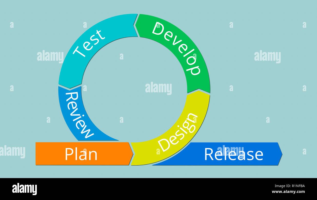 Agile Management agile project management diagram, copy space, 2d style stock