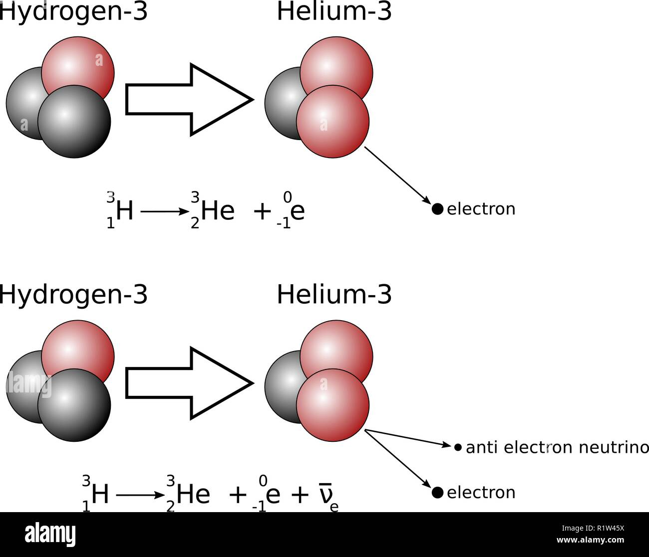 Illustration of beta decay with nuclear equation. Bottom one showing the neutrino suitable for A-Level. Stock Vector