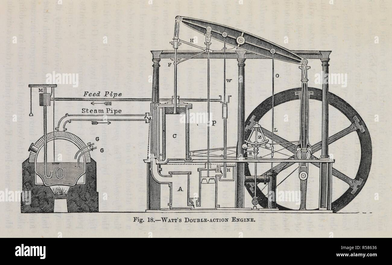 Diagram Of Watts Double Action Engine The Model Steam How To Buy Use And Construct It By A Steady Stoker Etc
