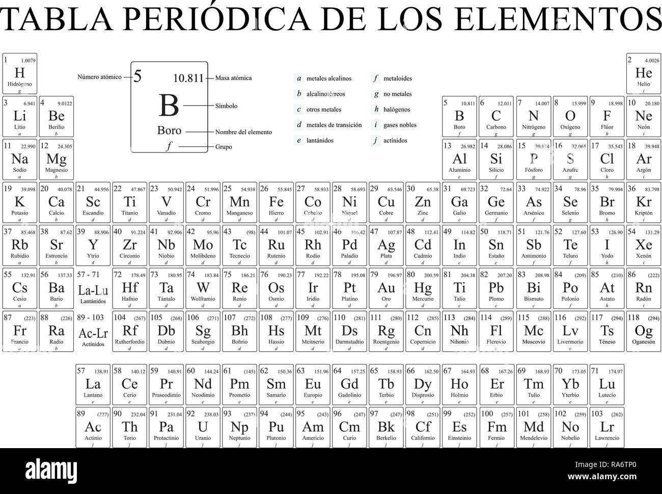 tabla periodica de los elementos periodic table of the elements in spanish language in