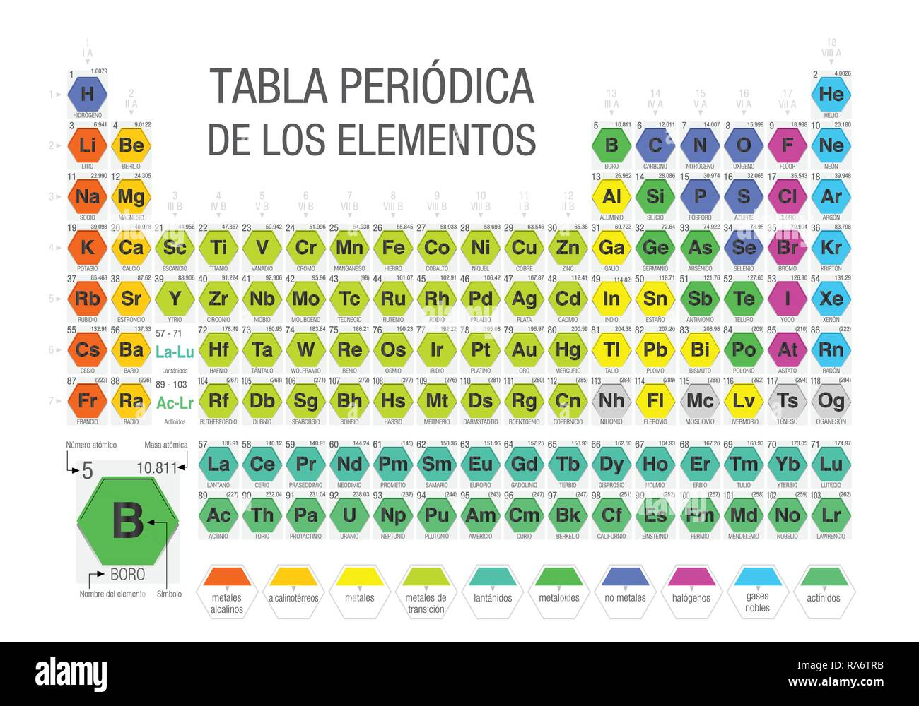 tabla periodica de los elementos periodic table of the elements in spanish language formed