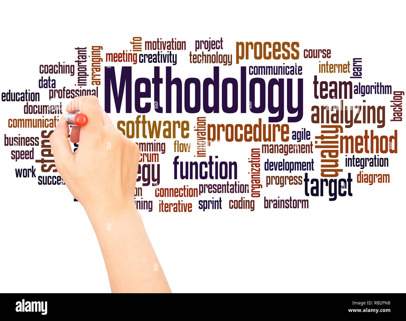 Methodology word cloud hand writing concept on white background. - Stock Image