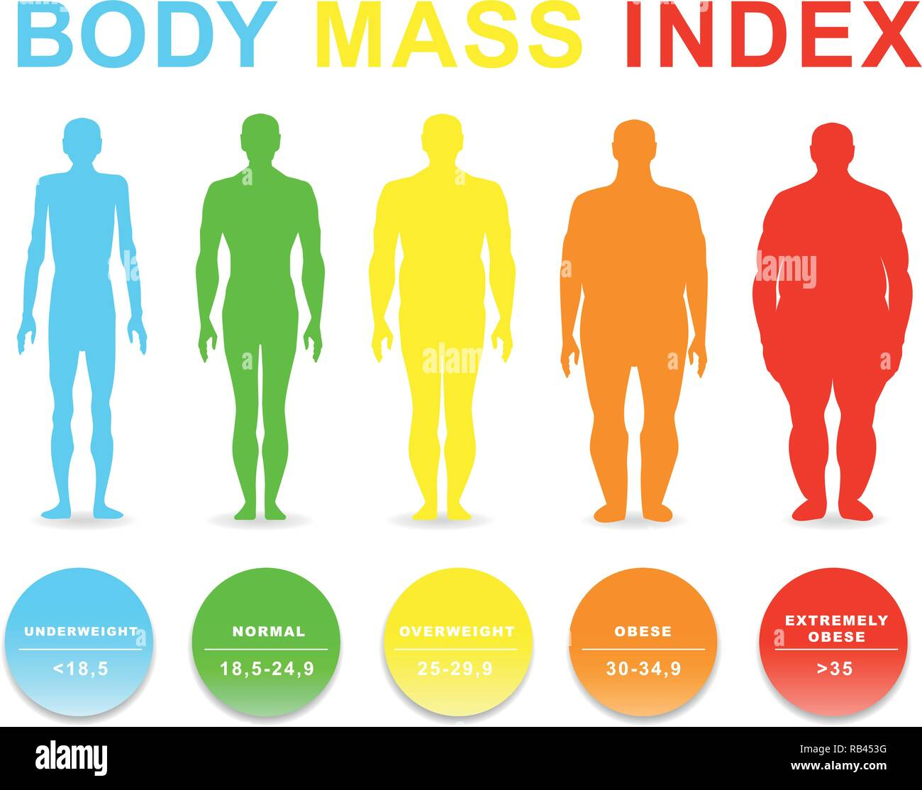 Body Mass Index Vector Illustration Silhouettes With Different Obesity Degrees Eps 10 Stock Vector Image Art Alamy
