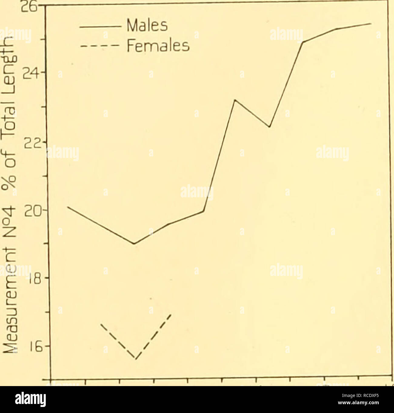 . Discovery reports. Discovery (Ship); Scientific expeditions; Ocean; Antarctica; Falkland Islands. io6 DISCOVERY REPORTS Table V. Sperm ivhale. Females. Measurements. Actual values in metres {roman type): expressed as percentages of total length {italic type) Metre lengths 22. Skull length, condyle to tip of premaxilla 24. Depth of body at dorsal fin 25- Height of head No. of measure- Range Mean No. of measure- Range Mean No. of measure- Range Mean ments ments ments Foetus 1-2 â â â I â 0-32 20-61 I â 0-19 12-26 3-4 â â â I â 0-50 â â â â â â 16-30 â Whale 9-10 â â â â â â I z I-2S 12-60 lO-I - Stock Image