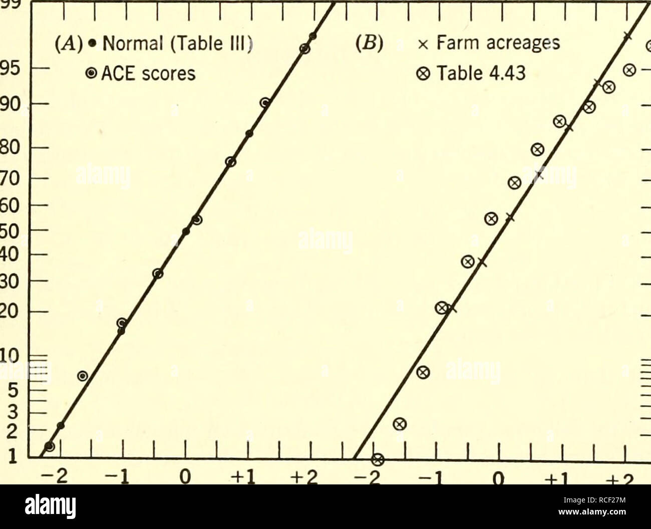 . Elements of statistics. Statistics. Sec. 4.5 RECTIFICATION OF THE NORMAL CURVE 107 TABLE 4.53 A Fictitious Non-normal Frequency Distribution Class Interval / r.c.J. X Class Interval / r.c.j. 55-59.9.. 1 100.0 3.9 10-14.9. 60 80.1 0.61 50-54.9.. 2 99.8 3.5 5- 9.9. 80 69.5 0.25 45-49.9.. 5 99.5 3.2 0- 4.9. 100 55.5 -0.11 40-44.9.. 8 98.6 2.8 - 5 to - 0.0. 90 37.9 -0.48 35-39.9.. 10 97.2 2.43 -10 to - 5.0. 80 22.0 -0.84 30-34.9.. 12 95.4 2.07 -15 to -10.0. 30 7.9 -1.21 25-29.9.. 15 93.3 1.70 -20 to -15.0. 10 2.6 -1.57 20-24.9.. 20 90.7 1.34 -25 to -20.0. 5 0.9 -1.94 15-19.9.. 40 87.1 0.98 568 j Stock Photo