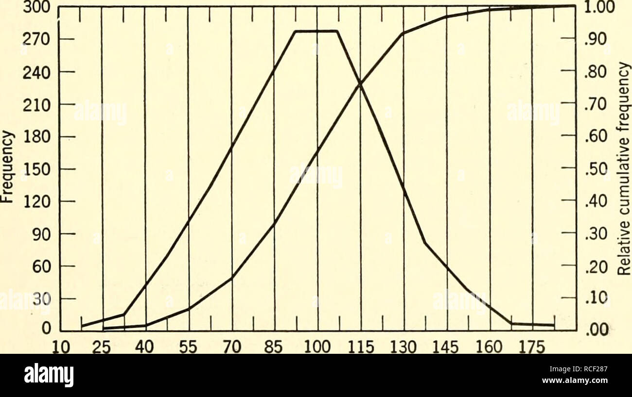 Elements of statistics  Statistics  Sec  2 4 FREQUENCY DISTRIBUTIONS
