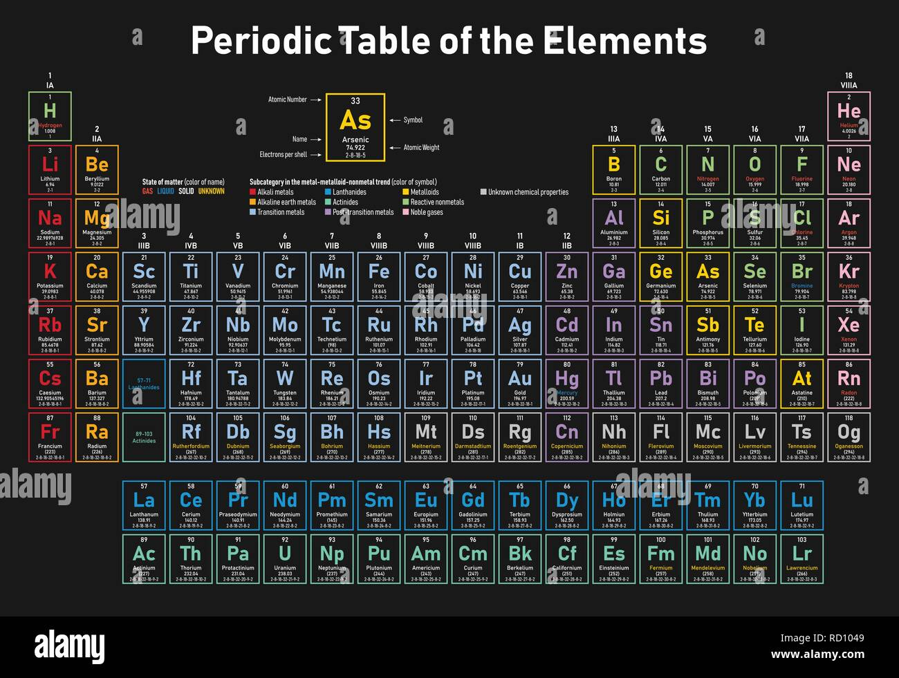 Colorful Periodic Table of the Elements - shows atomic number, symbol, name, atomic weight, electrons per shell, state of matter and element category - Stock Image
