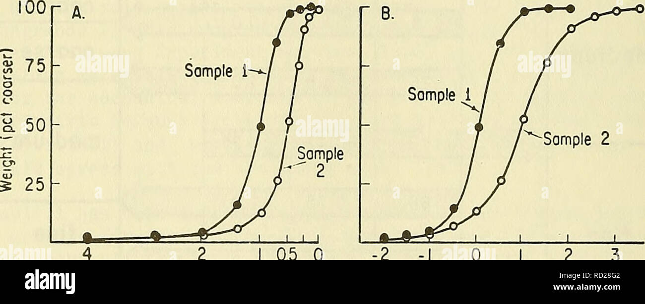 Definition and use of the phi grade scale  Particle size