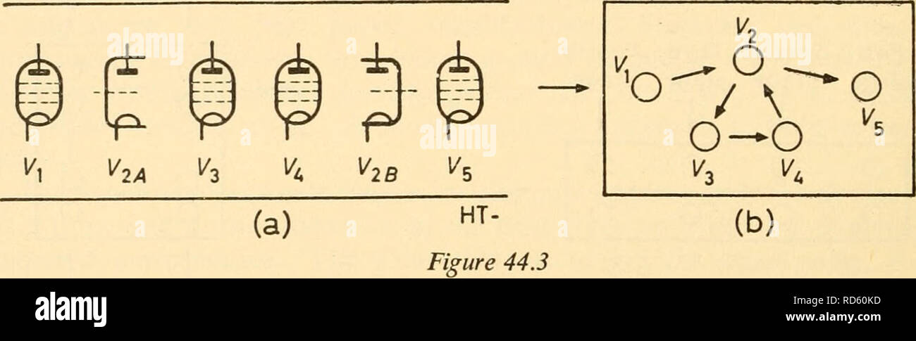 . Electronic apparatus for biological research. Electronic apparatus and appliances; Biology -- Research. DESIGN PROCEDURE Figure 44.2b may produce a chassis of more convenient shape, but would be extremely liable to oscillate. As a general rule one does not go far wrong by allowing the theoretical circuit diagram to suggest the physical layout. If the panel controls are then arranged to be near the stages they operate on it is usually the case that, since the theoretical circuit is logical, a logical, and therefore conveniently usable, panel layout results automatically. Furthermore the lengt - Stock Image
