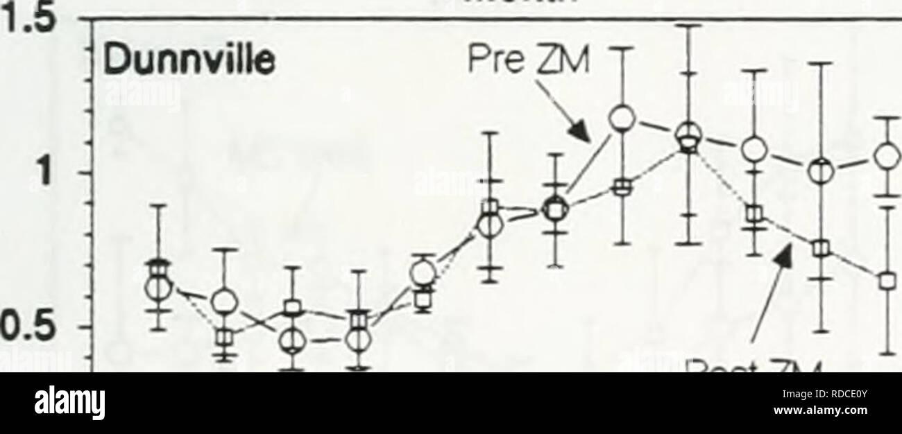 Effects of zebra mussels on chlorophyll, nitrogen, phosphorus and
