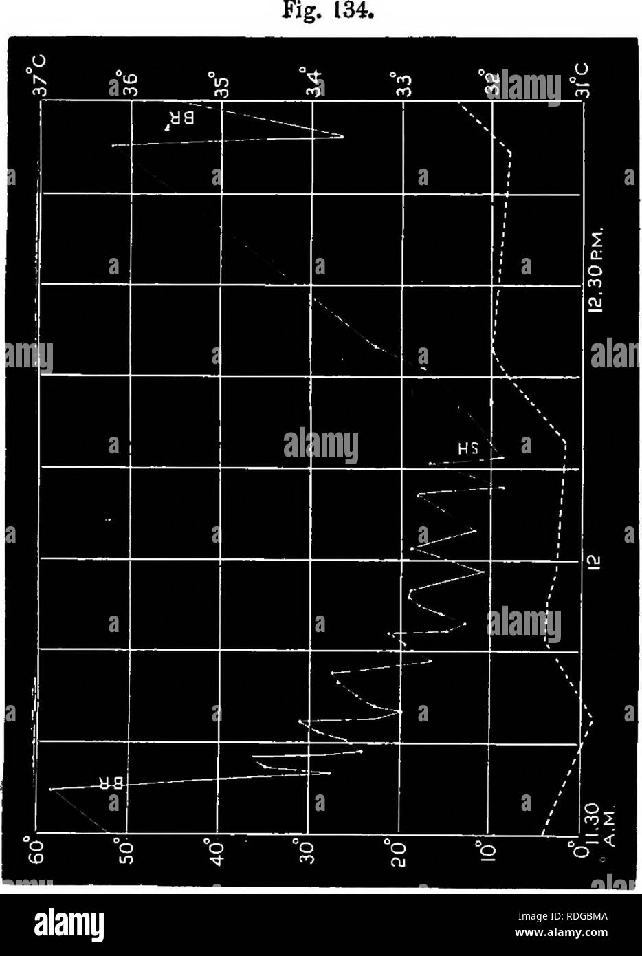 . The power of movement in plants . Plants; Botany. Chap. VII. SLEEP OF LEAVES. 333 shown in Fig. 135. The temperature began to rise at 11.35 A.M. (in consequence of the fire being lighted), but by 12.42 a marked fall had occurred. It may be seen in the diagram that when the temperature was highest there were rapid oscillations. Averrhoa hilimbi; ansinlar movements of leaflet during a change from bright illumination to shade ; temperature (broken line) remaining nearly the same. of small amplitude, the mean position of the leaflet being at the time nearer the vertical. When the temperature beg - Stock Image