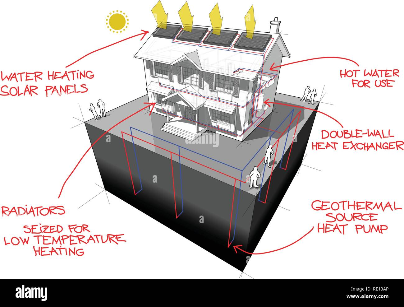 diagram of a classic colonial house with ground source heat pump and solar panels on the roof as source of energy for heating and radiators and red ha - Stock Vector