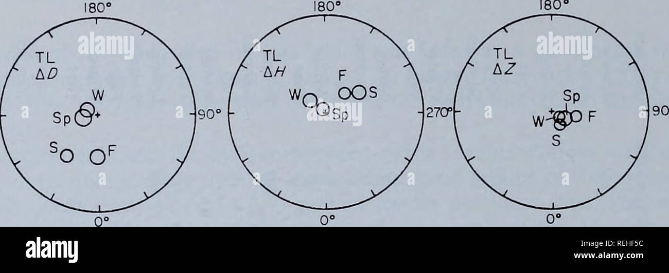 """. Collected reprints / Atlantic Oceanographic and Meteorological Laboratories [and] Pacific Oceanographic Laboratories. Oceanography Periodicals.. 90"""" 270'. Fig. 11. Harmonic dials of seasonal mean lunar Mj magnetic variation A cos {uit+6) of the various components for San Miguel and Toledo. Seasonal means (Sp, spring; S, summer; F, fall; W, winter) based on data available from 1951-56. Phases refer to zero hour, 1951 January 1 U.T. Large outer circles correspond to four gammas amplitude. Small circles have radii equal to rms amplitude of background and are centred on mean amplitudes and  - Stock Image"""