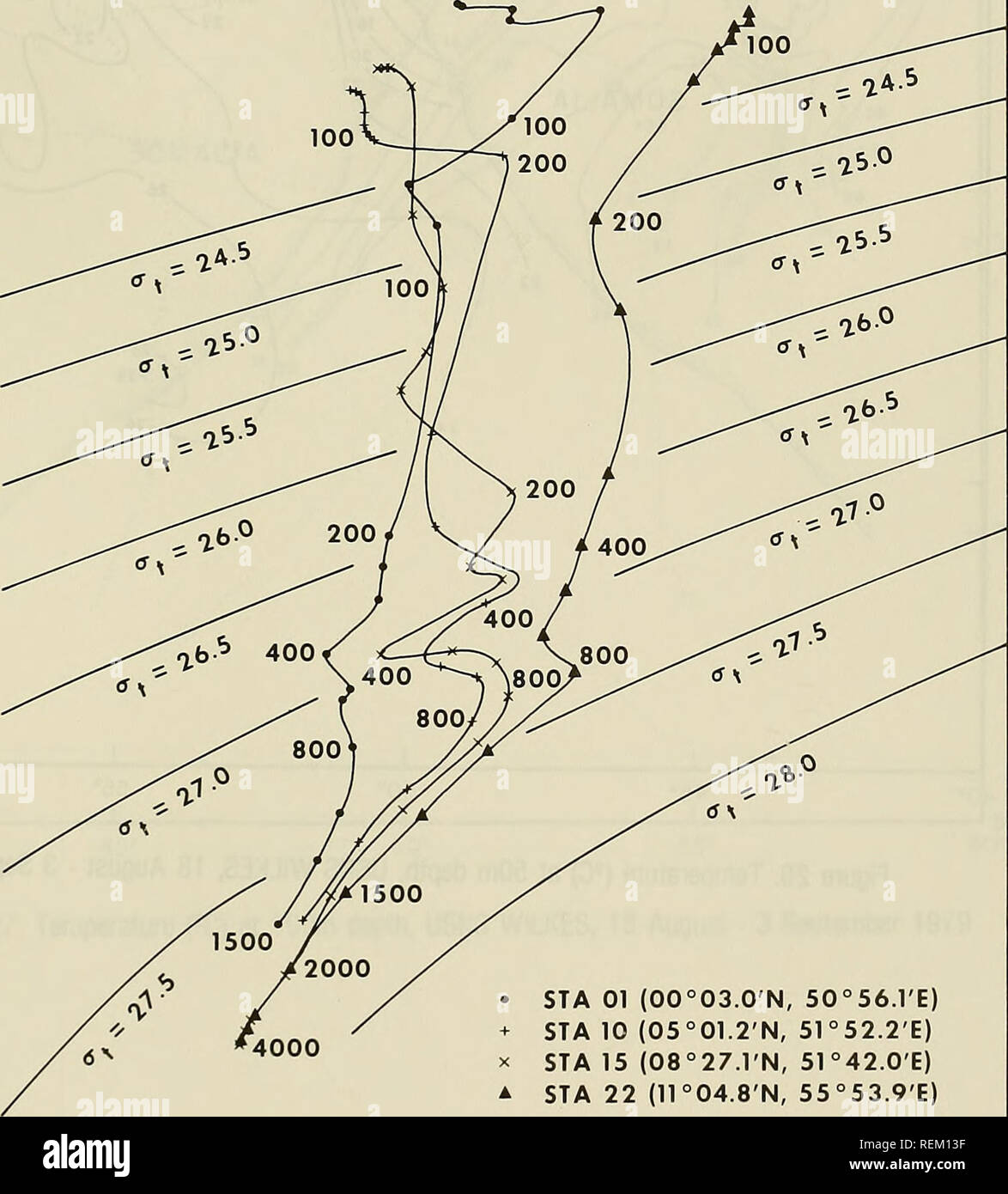 . Circulation and oceanographic properties in the Somali Basin as observed during the 1979 southwest monsoon. Oceanography; Ocean currents; Monsoons. 34.0 32.0 30.0 28.0 26.0 24.0 22.0 20.0 _ 18.0 u o S^ 16.0 34.5 SALINITY (%o) 35.0 35.5 36.0 36.5 14.0 12.0 10.0 8.0 6.0 4.0 2.0 0.0 â 2.0. ⢠STA 01 (00°03.0'N, 50°56.rE) + STA 10 (05°01.2'N, 51°52.2'E) X STA 15 (08°27.1'N, 51°42.0'E) A STA 22 (11°04.8'N, 55°53.9'E) Figure 25. Temperature-Salinity (TS) Curves, Stations 1, 10, 15, 22 49. Please note that these images are extracted from scanned page images that may have been digitally enha Stock Photo
