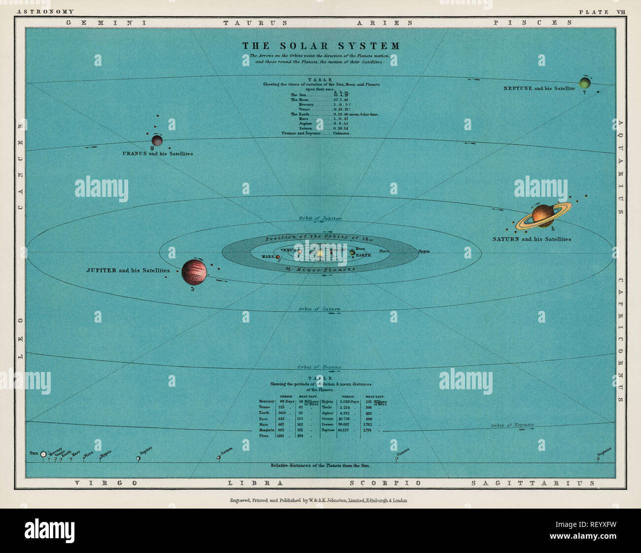 A colorful solar system chart from The Twentieth Century Atlas of Popular Astronomy (1908), by Thomas Heath BA (1861-1940). Digitally enhanced from our original chromolithographic plate. - Stock Image