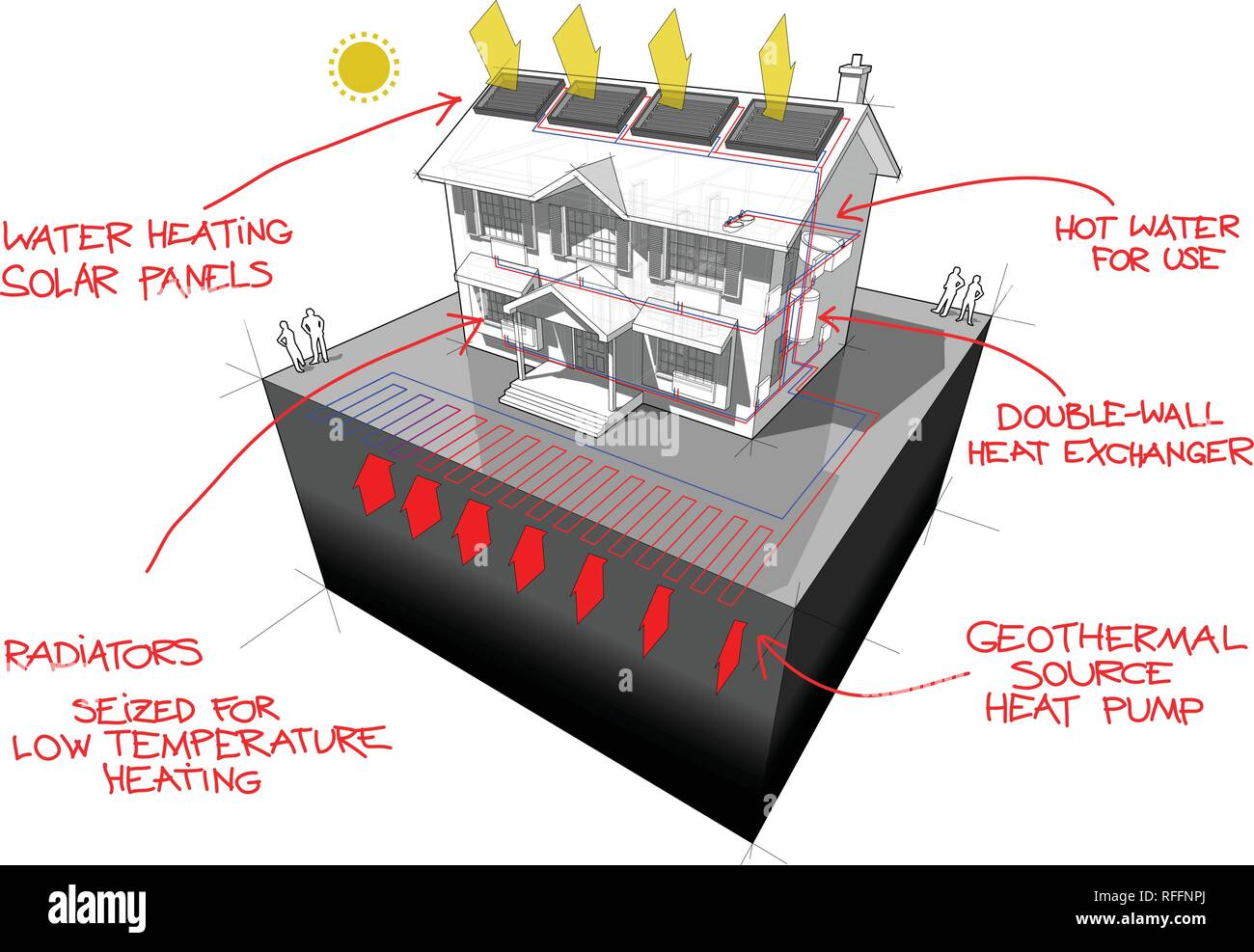 diagram of a classic colonial house with planar ground source heat pump and solar panels on the roof as source of energy for heating and red hand draw - Stock Vector