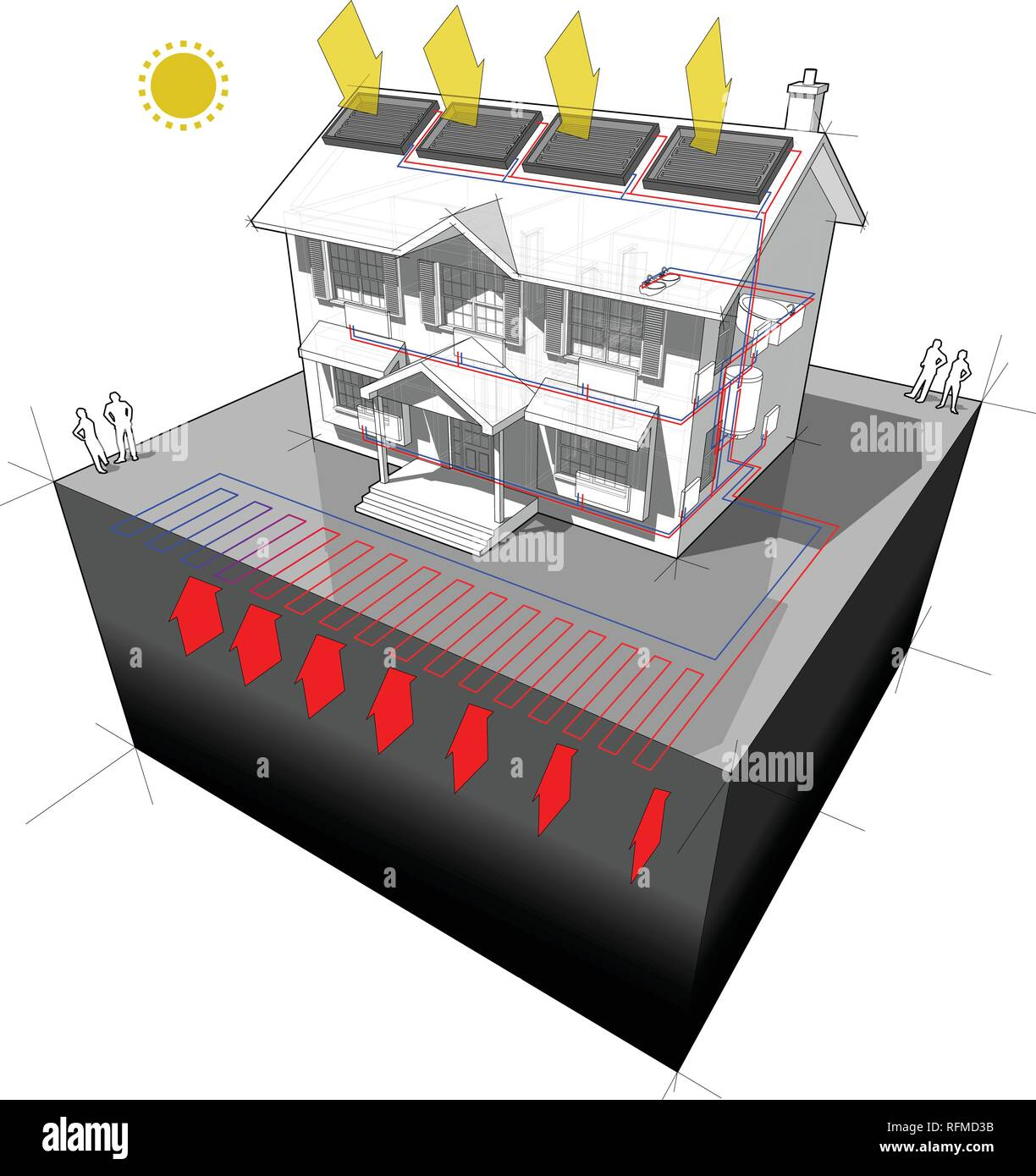 diagram of a classic colonial house with planar ground source heat pump and solar panels on the roof as source of energy for heating - Stock Vector