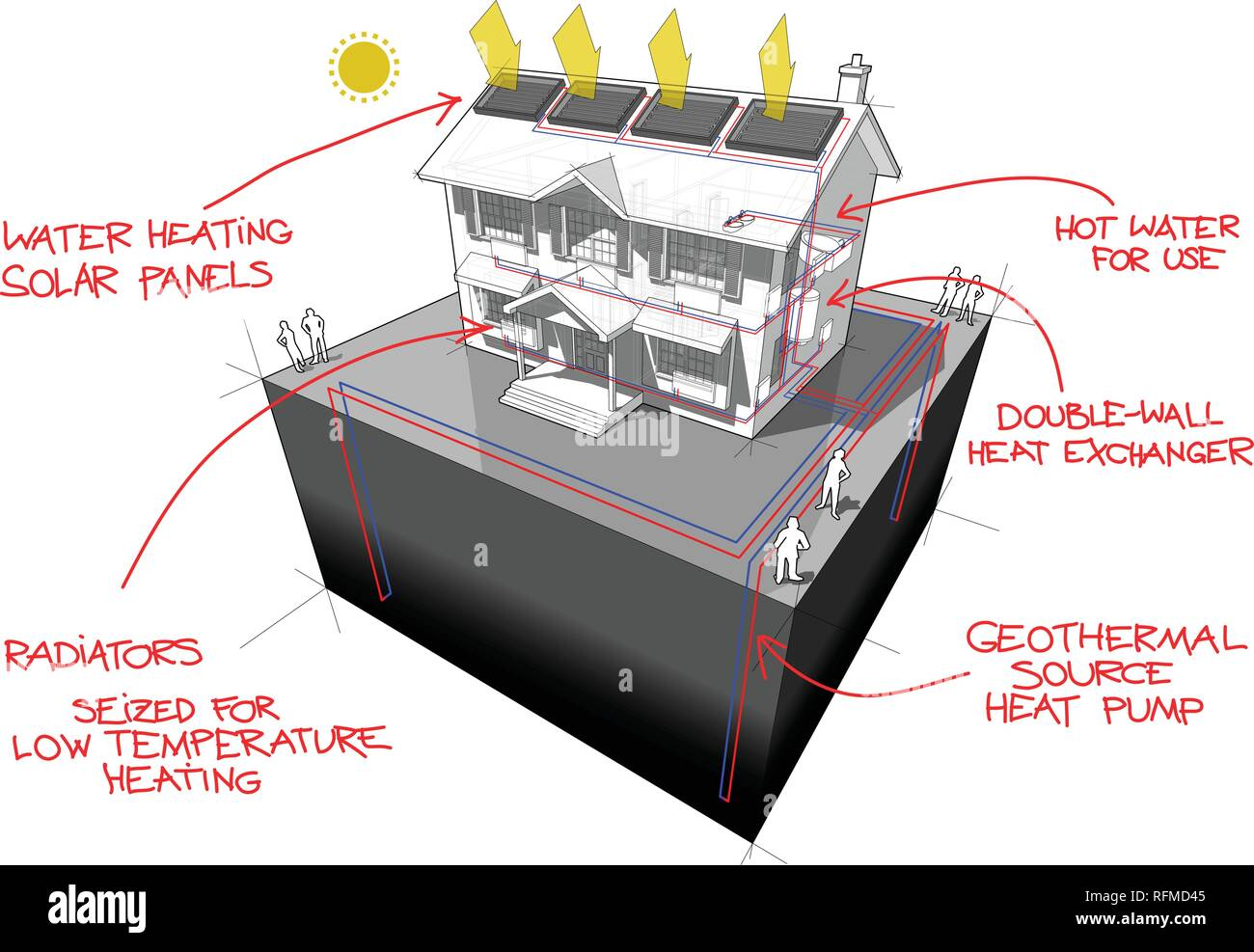 diagram of a classic colonial house with ground source heat pump with 4 wells as source of energy and solar panels on the roof for heating and radiato - Stock Vector