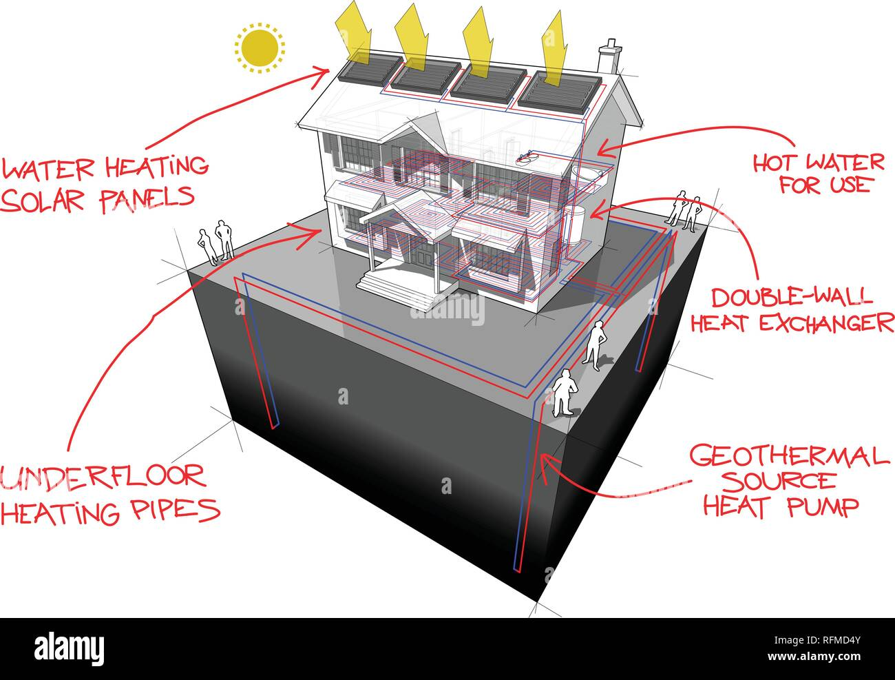 diagram of a classic colonial house with ground source heat pump with 4 wells as source of energy for heating and floor heating and solar panels on th - Stock Vector