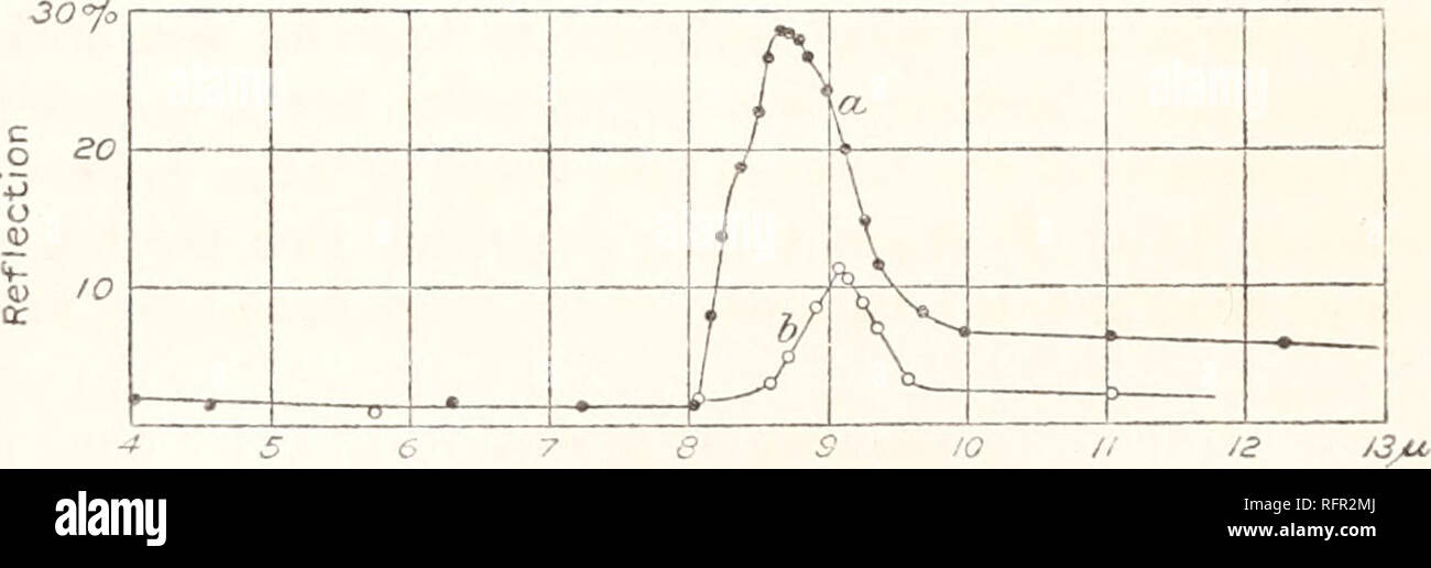 . Carnegie Institution of Washington publication. INFRA-RED REFLECTION SPECTRA. BARITE (BaSO«). (Massive. Curve b, fig. 60.) The reflection decreases normally from 4 to 6.8 p., then abnormally to 7.8 p.. There are maxima at 8.35, 8.9, and 9.1 ft, followed by a trans- parent region to 12 p., where the present observations cease. The reflec- tion appears to increase at 11.5 p.. 30 o +3 u cr /o 6789 FIG. 61.—Celestite (a); Kieserite. 10 U CELESTITE (SrSCu). (Cleavage parallel to c. Curve a, fig. 61.) The reflection curve is similar to the preceding, with maxima at 8.2, 8.76, and 9.1 p.. The regio - Stock Image