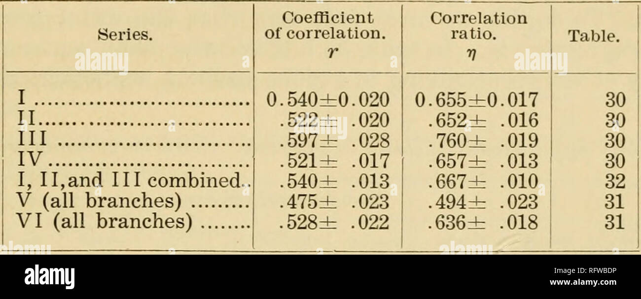 . Carnegie Institution of Washington publication. POSITION REGRESSION—PRIMARY BRANCHES. 61 Pearson (loc. cit.) has shown that this expression is sufficiently ac- curate for all ordinary purposes, and it is much easier to calculate than the complete expression for the standard deviation of v. Table 33.—Correlation between leaf-number and position of primary-branch whorls.. We see at once from table 33 that— (1) There is a very considerable degree of correlation between the number of leaves per whorl and the position of the whorl. (2) The degree of correlation is very closely the same for all se Stock Photo