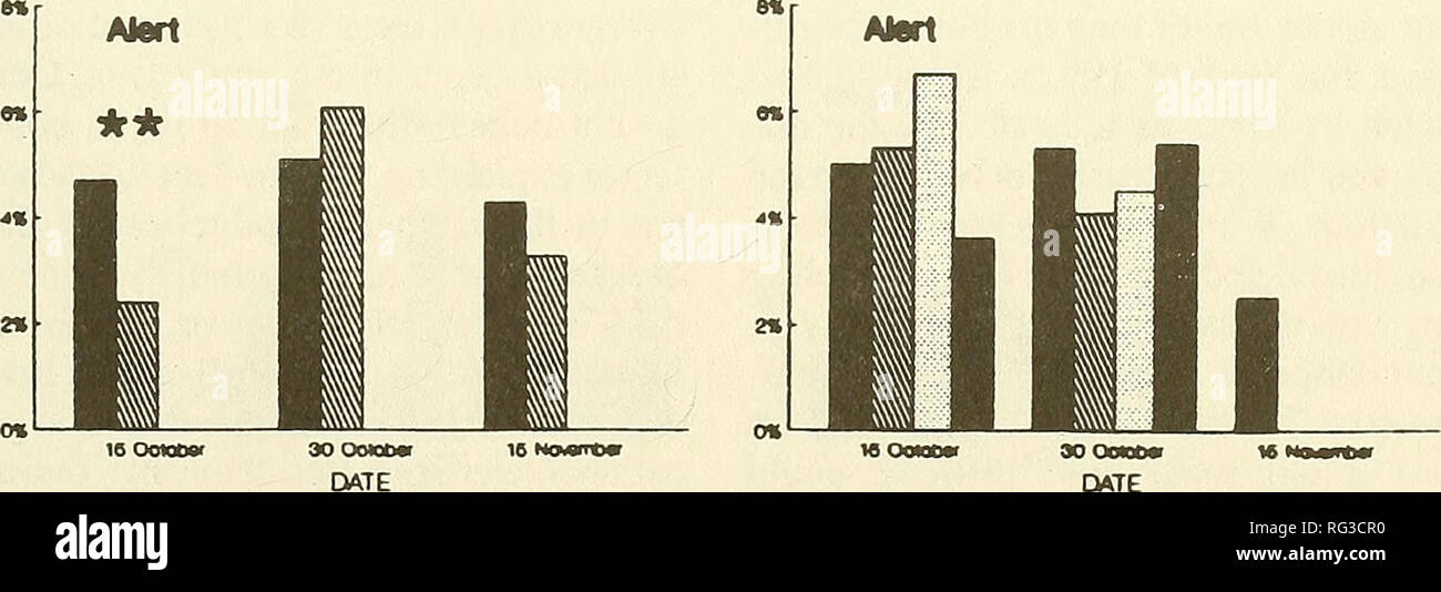. The Canadian field-naturalist. ieOCUM> aooonMr. Figure 4. Seasonal activity budgets of foraging Greater Snow Geese staging in different plant communities of the Scirpus marsh of the Montmagny Sanctuary, Quebec, in autumns of 1985 and 1986. The season was divided into 3 two-week periods. Behaviour accounting for less than 1% of the total activity budget are not presented (see text). * = P < 0.05, ** = P < 0.01, *** = P < 0.001.. Please note that these images are extracted from scanned page images that may have been digitally enhanced for readability - coloration and appearance of  - Stock Image